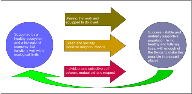 Steady State Manchester's model