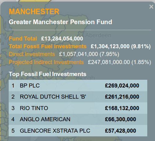 GMPF fossil fuel investment table