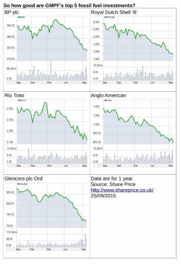 GMPF's top 5 fossil fuel companies, performance over the last year to 25/9/15: all show large declines.