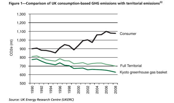 Graph showing that territorial emissions have come down while consumption-based emissions have gone up