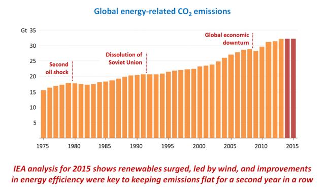 IEA energy emissions 160316_CO2_gr