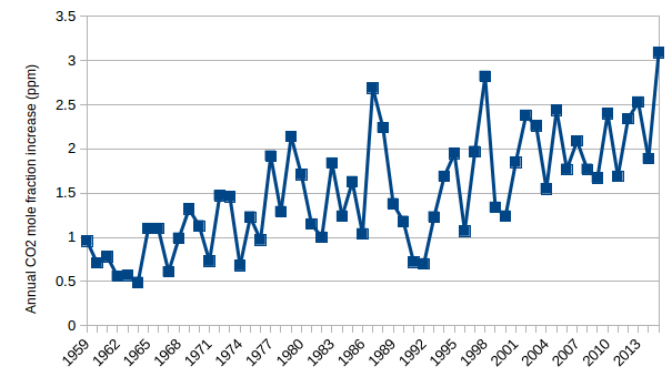 Noaa co2 annual increases