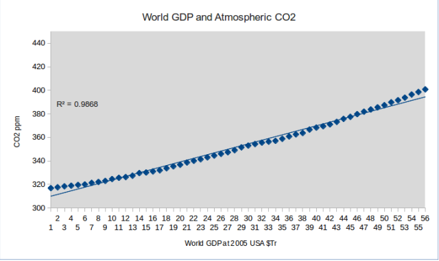 World GDP and CO2 association