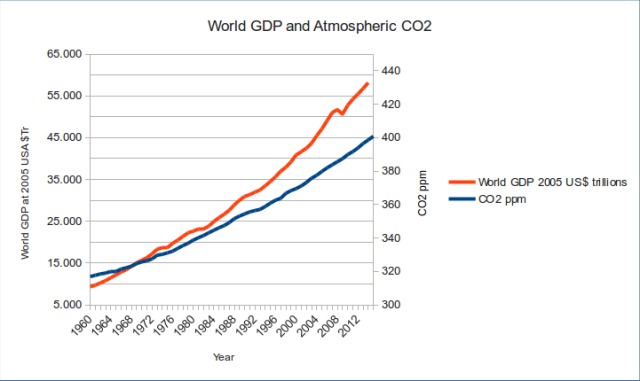 World GDP and CO2 trends