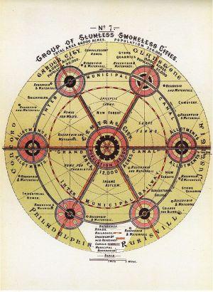 Ebenezer Howard's idealised Garden City design