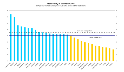 Graph: Productivity comparison for the member states of the OECD