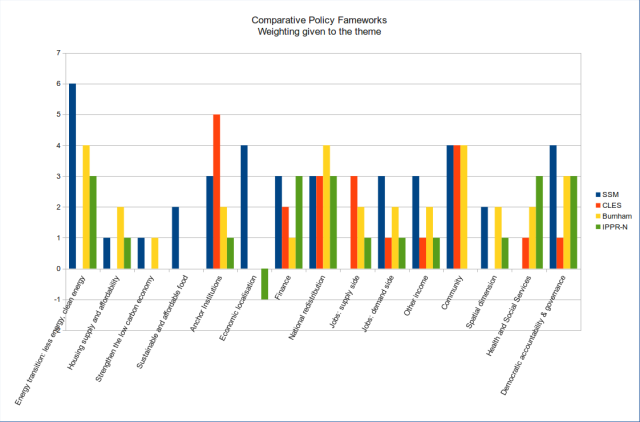 Overall ratings of the 4 policy frameworks for importance given to the theme