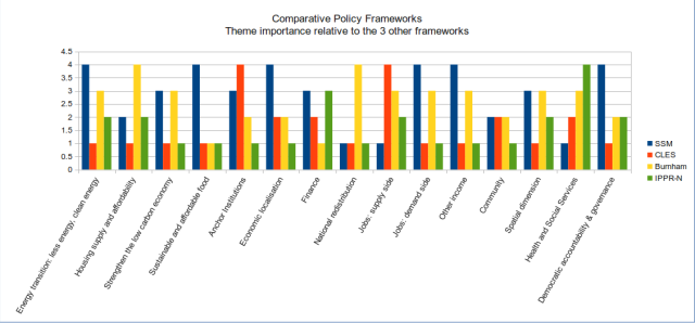 policy comparisons ratings compared to the other 3 groups' offerings