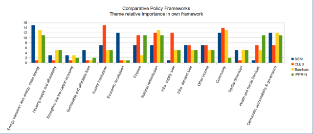 Overall ratings of the 4 policy frameworks for importance given to the theme within own framework