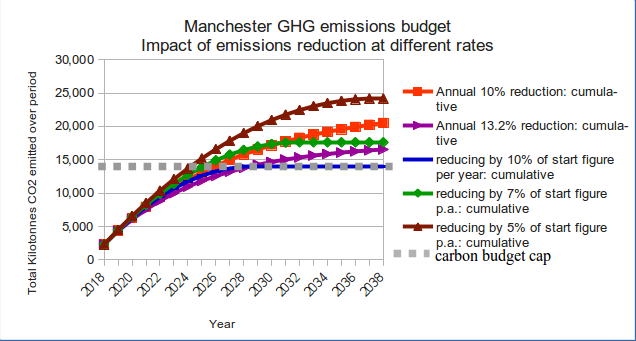 Graph: Manchester's cumulative emisisons at various rates of reduction.