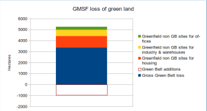 GMSF projected green Space loss from all sources