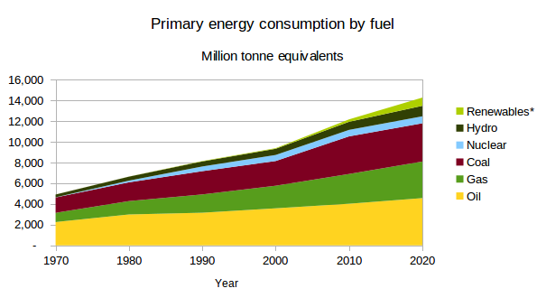 Graph showing growth of renewable energy sources versus bigger growth in other energy sources