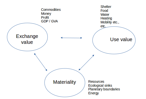 Diagram with three sphere, Exchange Value, Use Value and Materiality