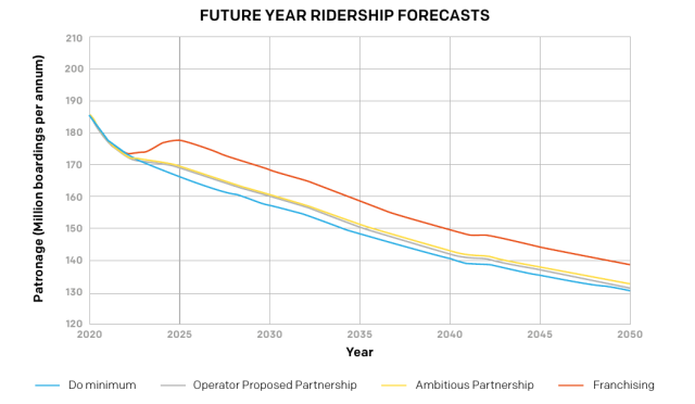 TfGM graph showing projected bus use decrease under all options
