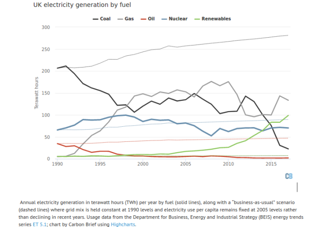graph showing UK electricity generation by source